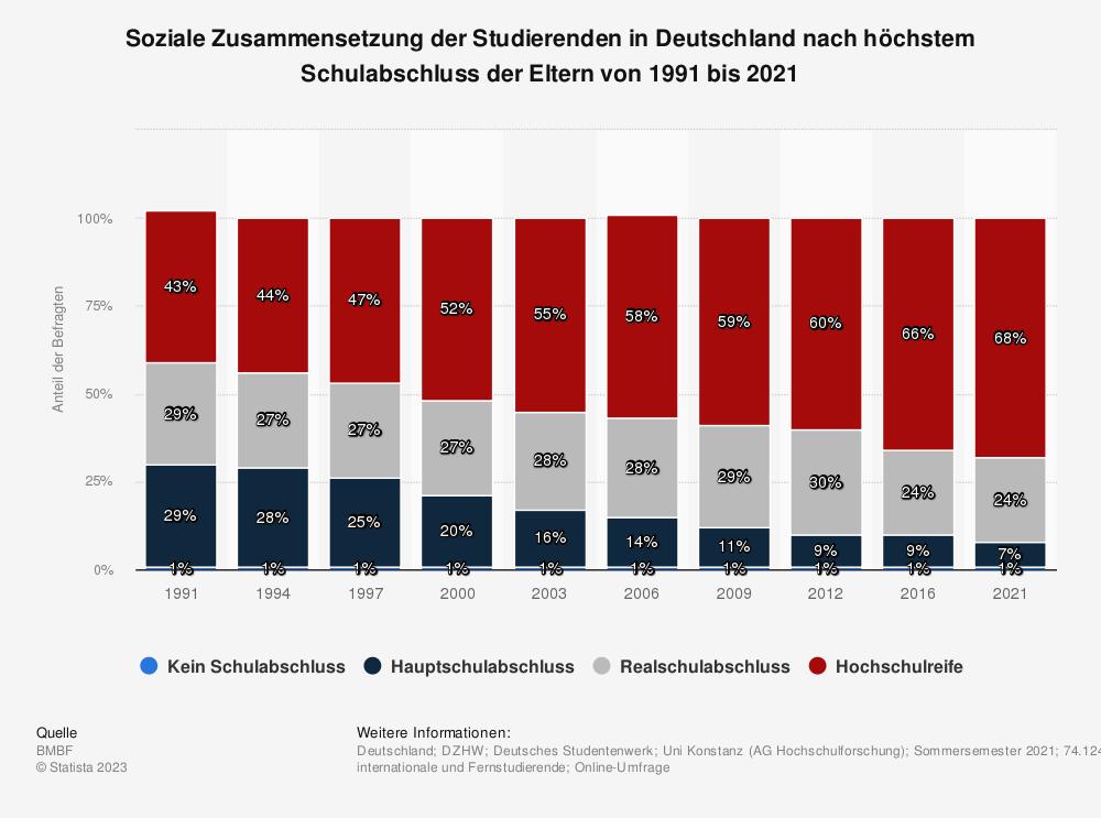 Statistik: Soziale Zusammensetzung der Studierenden in Deutschland nach Bildungsherkunft von 1985 bis 2012 | Statista