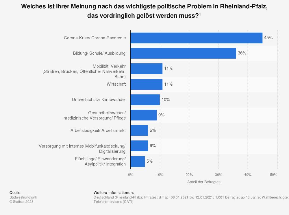 Statistik: Welches ist Ihrer Meinung nach das wichtigste politische Problem in Rheinland-Pfalz, das vordringlich gelöst werden muss? | Statista