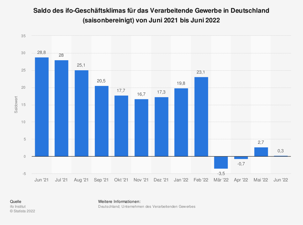 Statistik: Saldo des ifo-Geschäftsklimas für das verarbeitende Gewerbe in Deutschland (saisonbereinigt) von Juni 2018 bis Juni 2019 | Statista