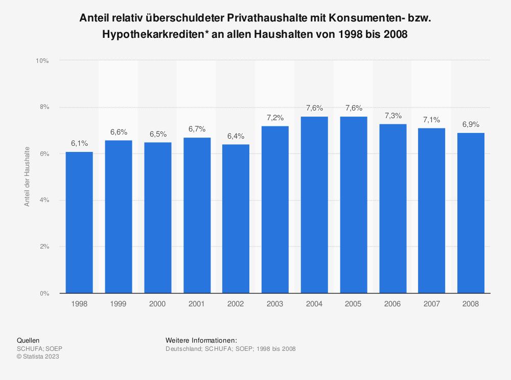 Statistik: Anteil relativ überschuldeter Privathaushalte mit Konsumenten- bzw. Hypothekarkrediten* an allen Haushalten von 1998 bis 2008 | Statista