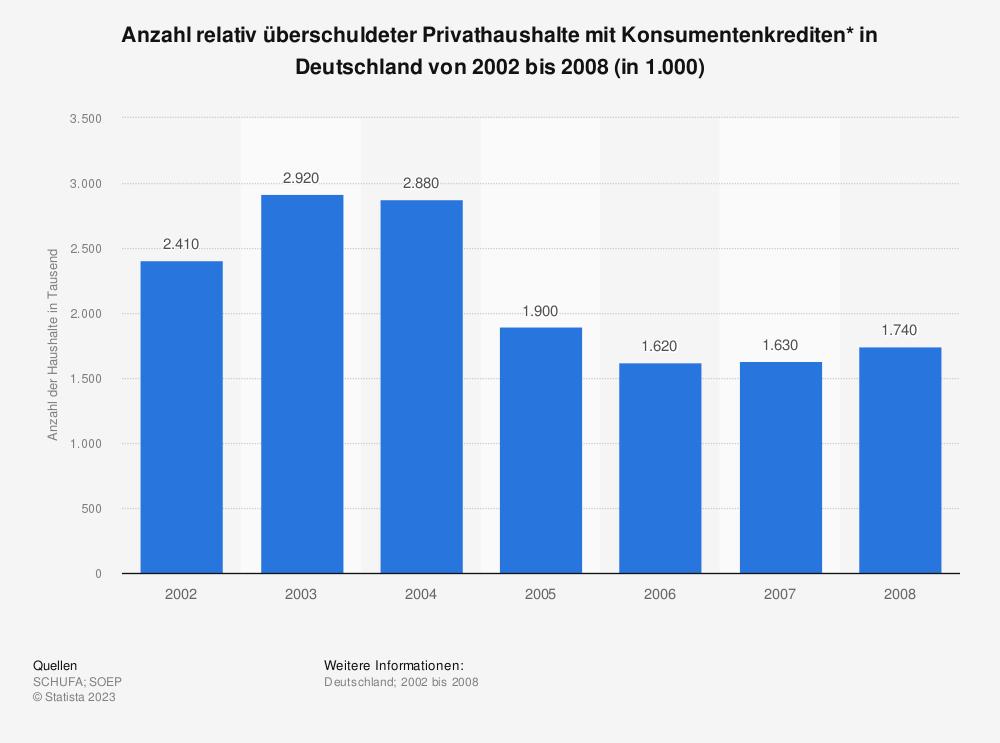 Statistik: Anzahl relativ überschuldeter Privathaushalte mit Konsumentenkrediten* in Deutschland von 2002 bis 2008 (in 1.000) | Statista