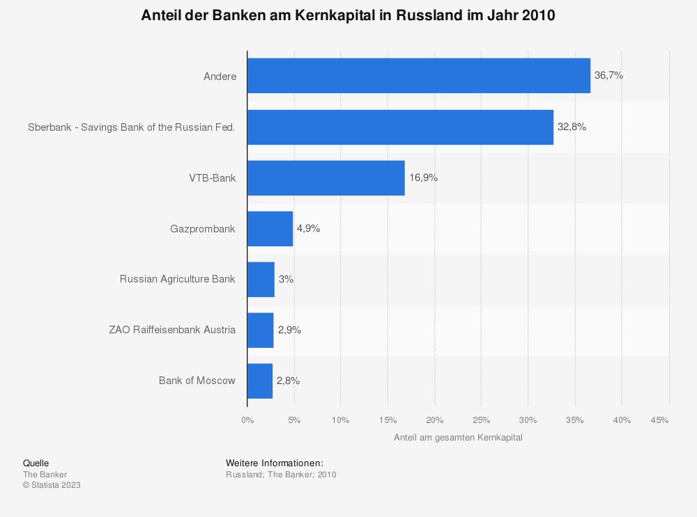 Statistik: Anteil der Banken am Kernkapital in Russland im Jahr 2010 | Statista