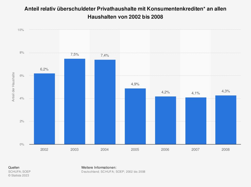 Statistik: Anteil relativ überschuldeter Privathaushalte mit Konsumentenkrediten* an allen Haushalten von 2002 bis 2008 | Statista