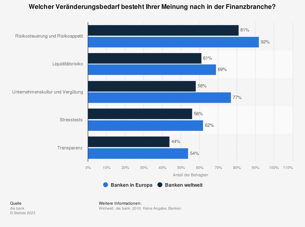Statistik: Welcher Veränderungsbedarf besteht Ihrer Meinung nach in der Finanzbranche? | Statista
