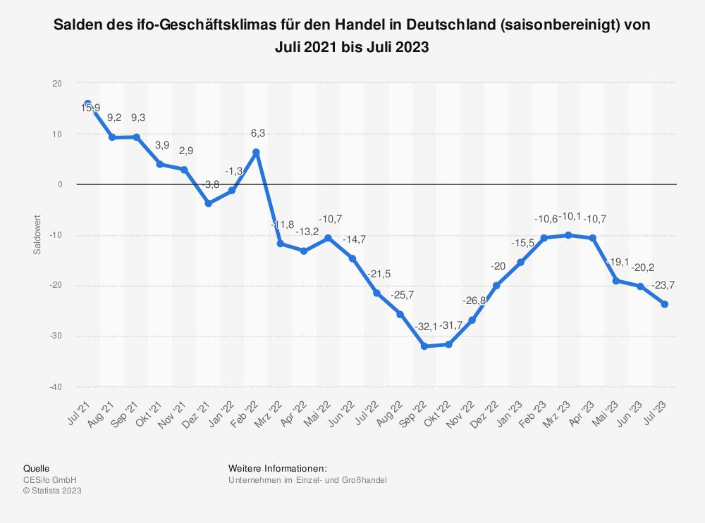 Statistik: Salden des ifo-Geschäftsklimas für den Handel in Deutschland (saisonbereinigt) von Mai 2018 bis Mai 2019 | Statista