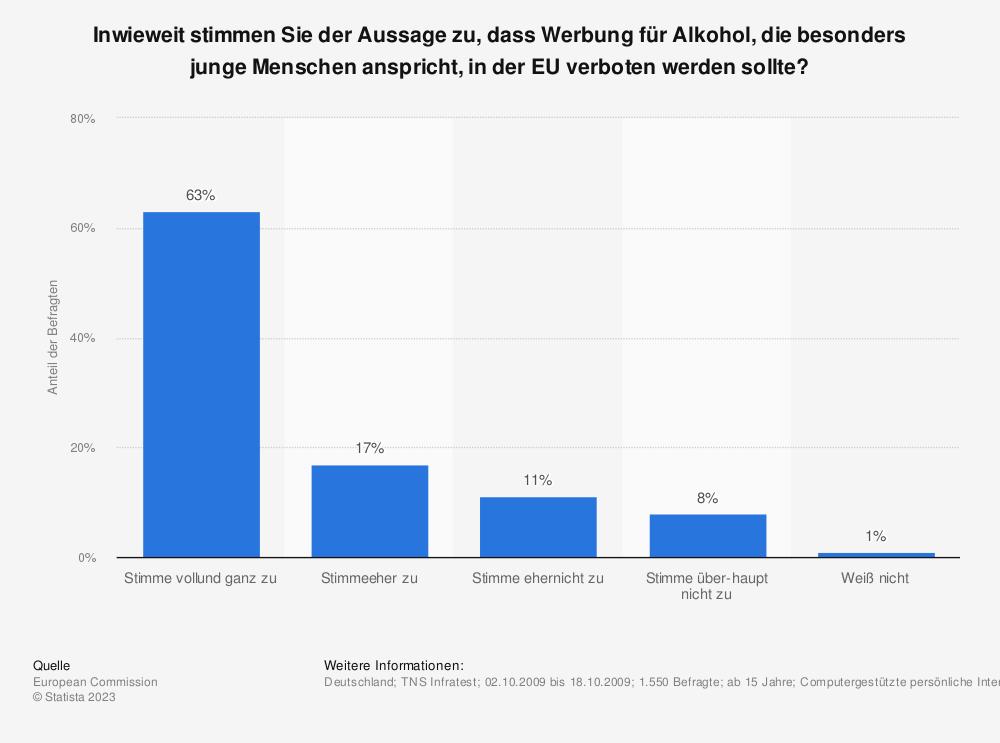 Statistik: Inwieweit stimmen Sie der Aussage zu, dass Werbung für Alkohol, die besonders junge Menschen anspricht, in der EU verboten werden sollte? | Statista