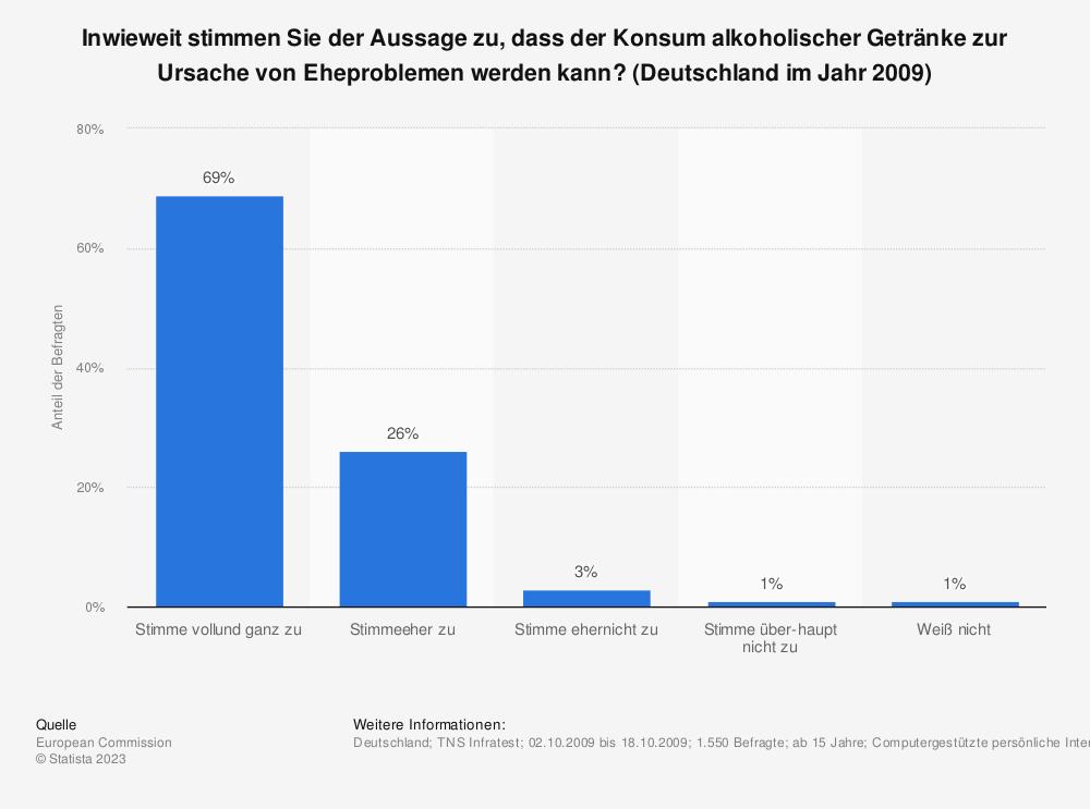 Statistik: Inwieweit stimmen Sie der Aussage zu, dass der Konsum alkoholischer Getränke zur Ursache von Eheproblemen werden kann? (Deutschland im Jahr 2009) | Statista