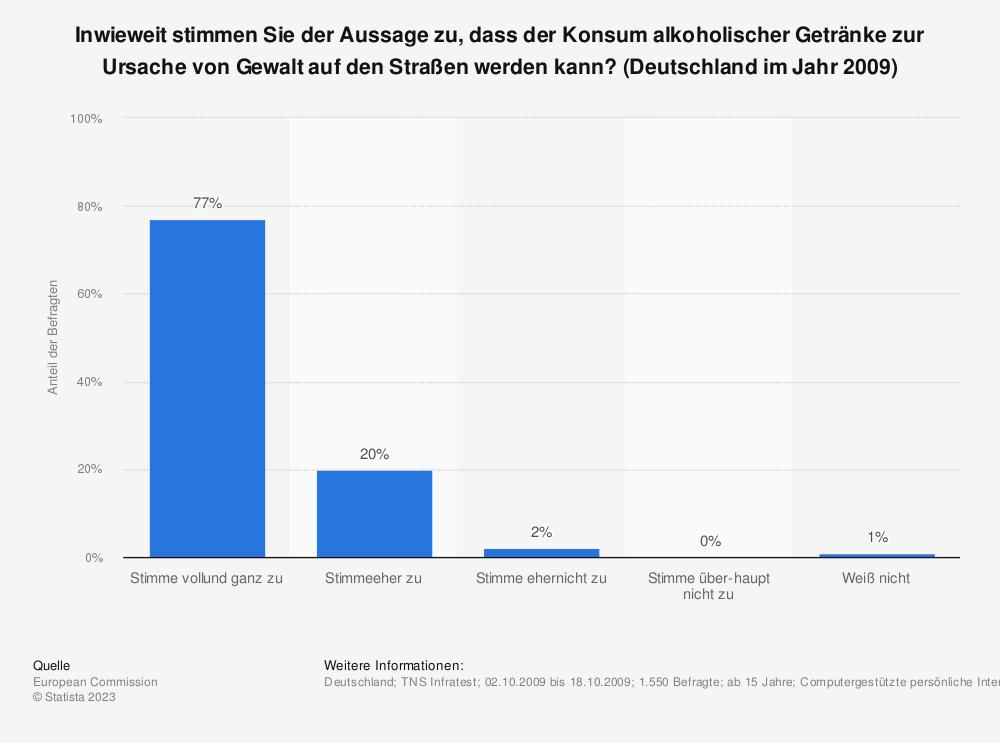 Statistik: Inwieweit stimmen Sie der Aussage zu, dass der Konsum alkoholischer Getränke zur Ursache von Gewalt auf den Straßen werden kann? (Deutschland im Jahr 2009) | Statista
