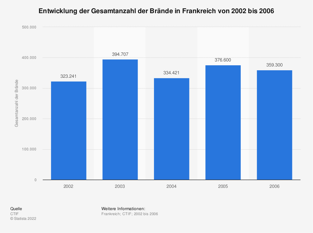 Statistik: Entwicklung der Gesamtanzahl der Brände in Frankreich von 2002 bis 2006 | Statista