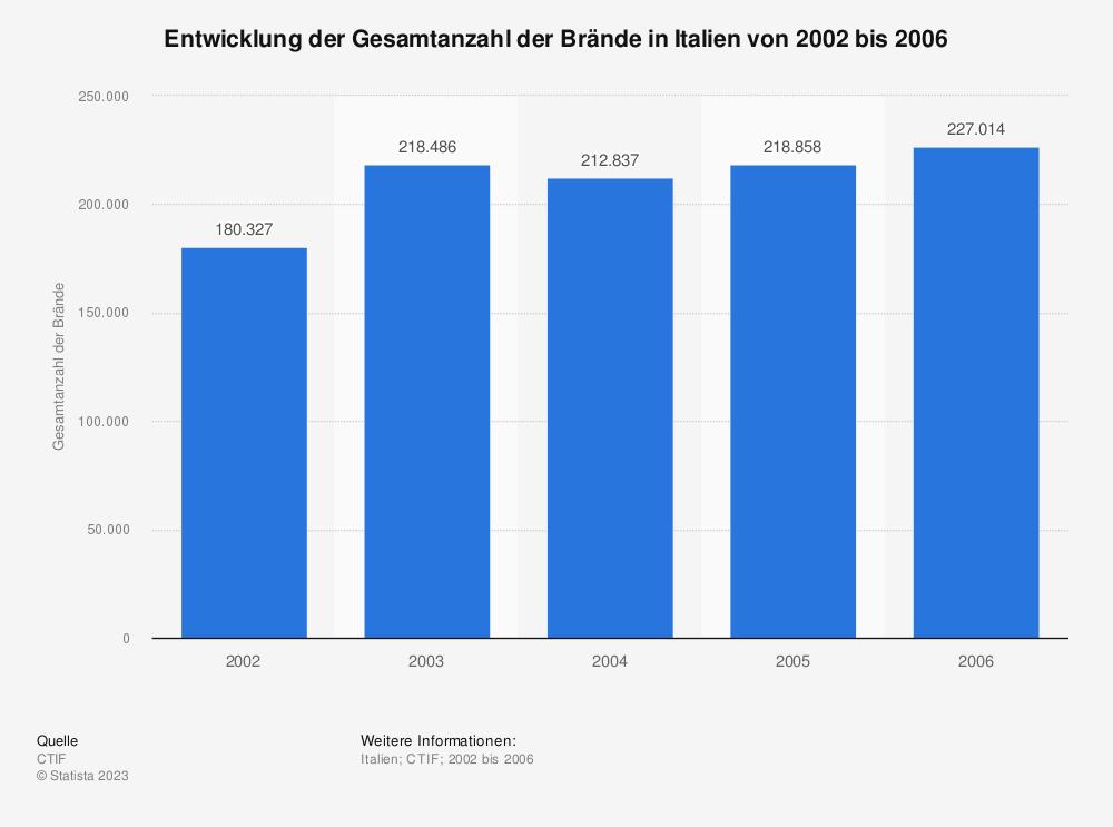 Statistik: Entwicklung der Gesamtanzahl der Brände in Italien von 2002 bis 2006 | Statista