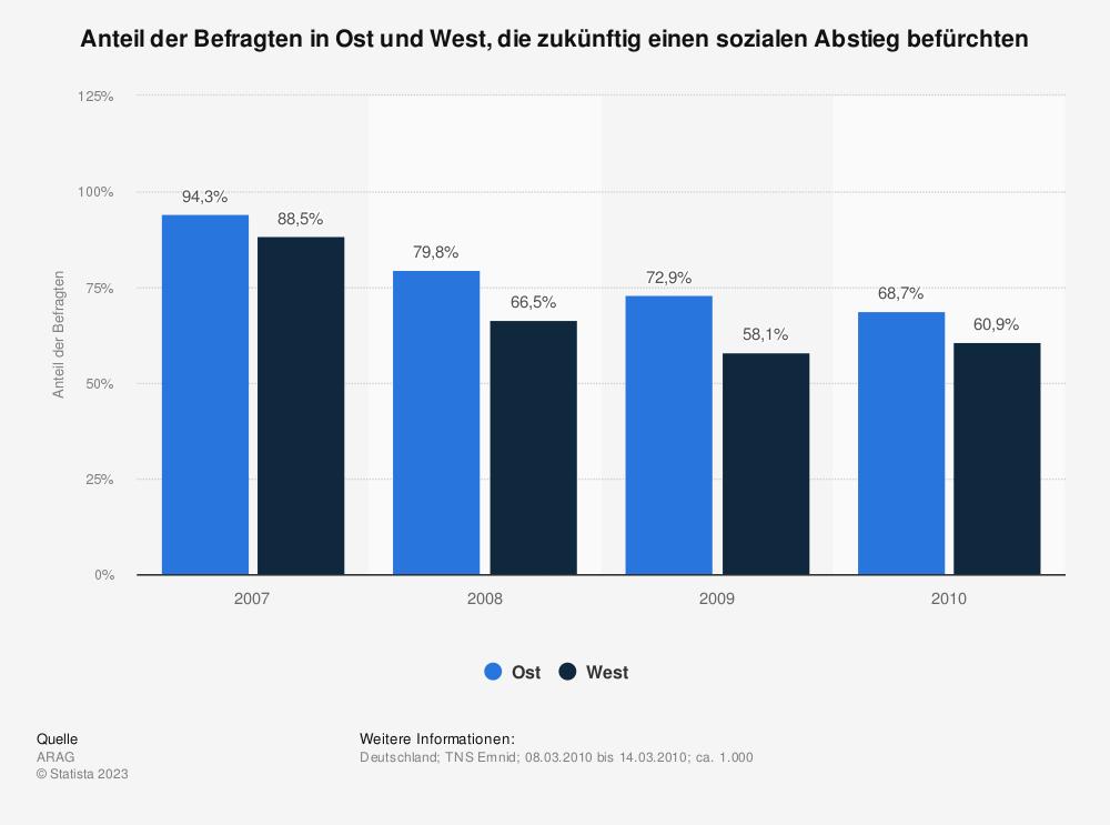 Statistik: Anteil der Befragten in Ost und West, die zukünftig einen sozialen Abstieg befürchten | Statista