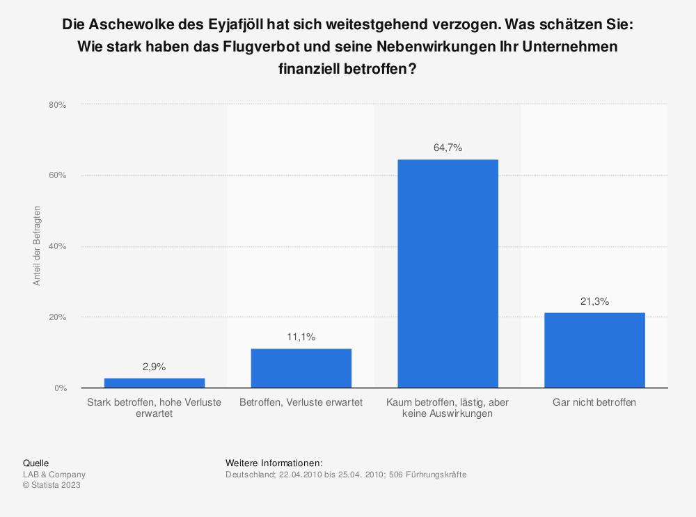 Statistik: Die Aschewolke des Eyjafjöll hat sich weitestgehend verzogen. Was schätzen Sie: Wie stark haben das Flugverbot und seine Nebenwirkungen Ihr Unternehmen finanziell betroffen? | Statista