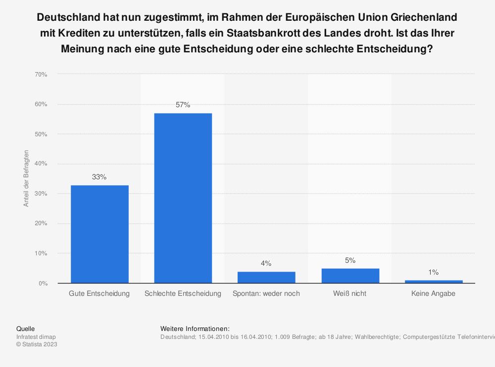 Statistik: Deutschland hat nun zugestimmt, im Rahmen der Europäischen Union Griechenland mit Krediten zu unterstützen, falls ein Staatsbankrott des Landes droht. Ist das Ihrer Meinung nach eine gute Entscheidung oder eine schlechte Entscheidung? | Statista