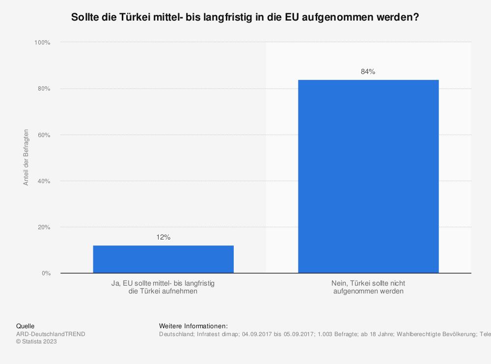 Statistik: Sollte die Türkei mittel- bis langfristig in die EU aufgenommen werden? | Statista