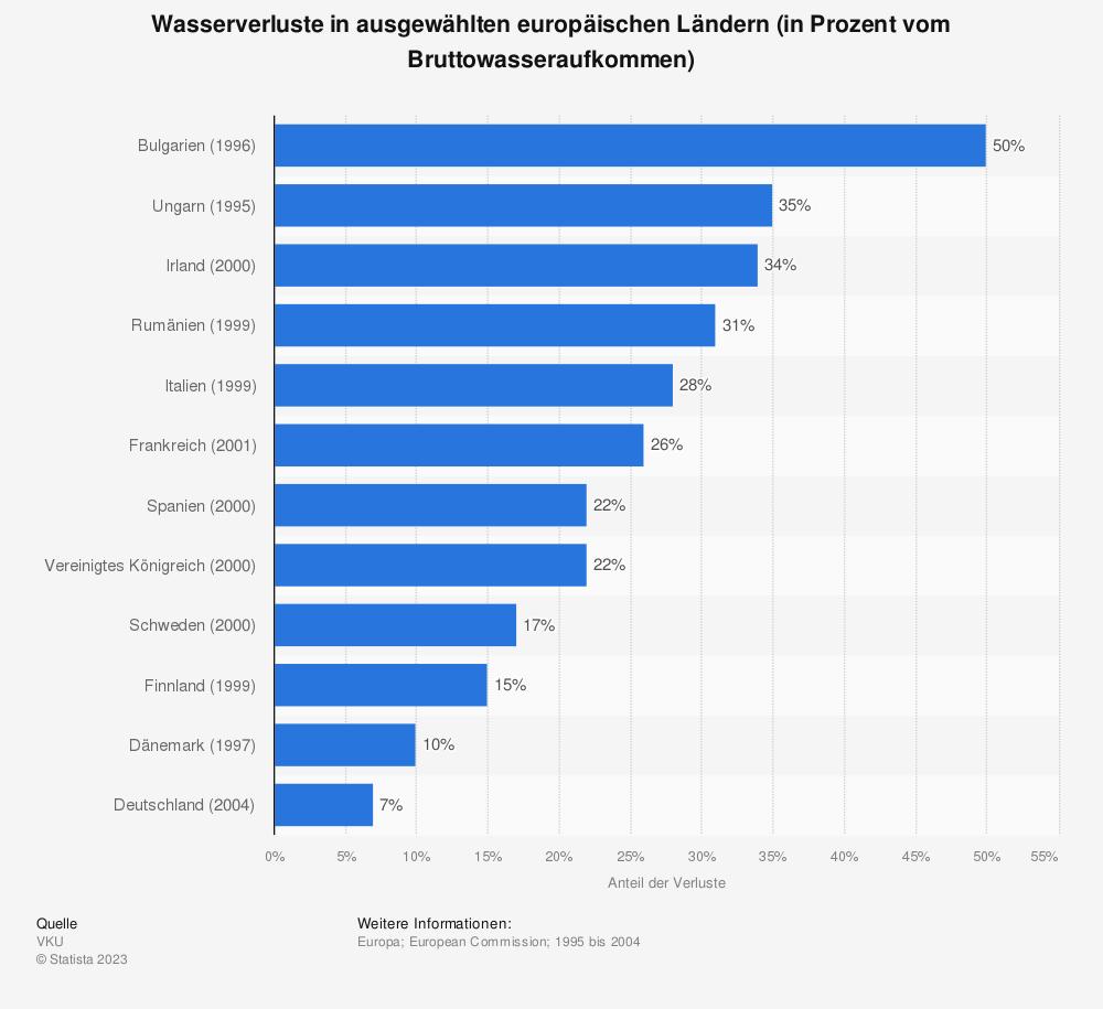 Statistik: Wasserverluste in ausgewählten europäischen Ländern (in Prozent vom Bruttowasseraufkommen) | Statista