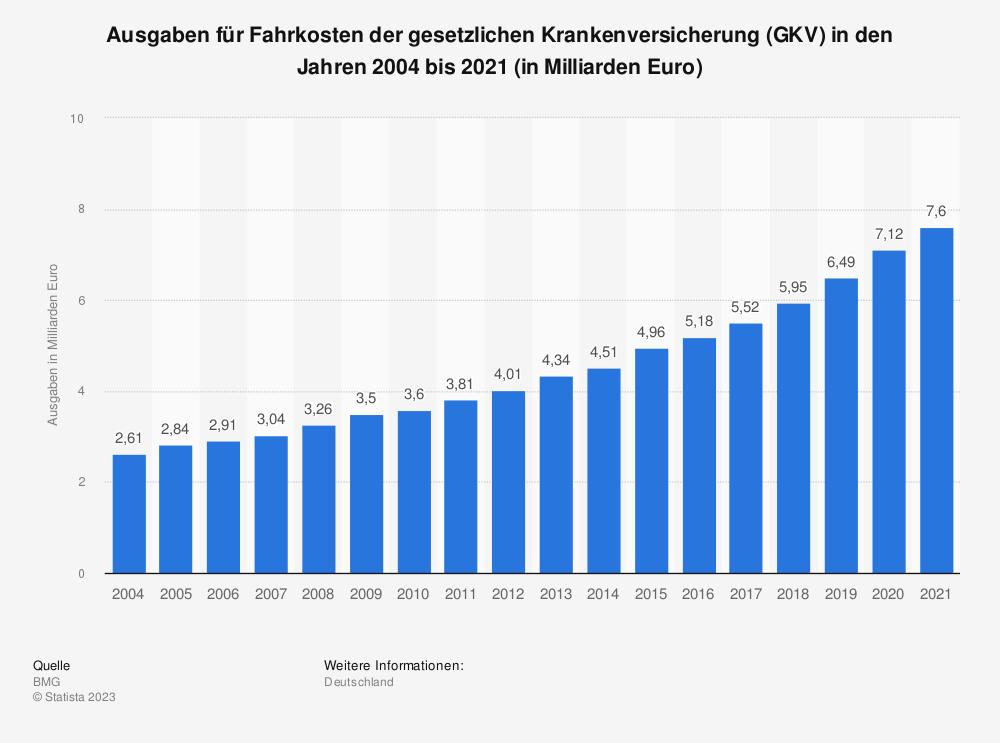 Statistik: Ausgaben für Fahrkosten der gesetzlichen Krankenversicherung (GKV) in den Jahren 2004 bis 2017 (in Milliarden Euro) | Statista