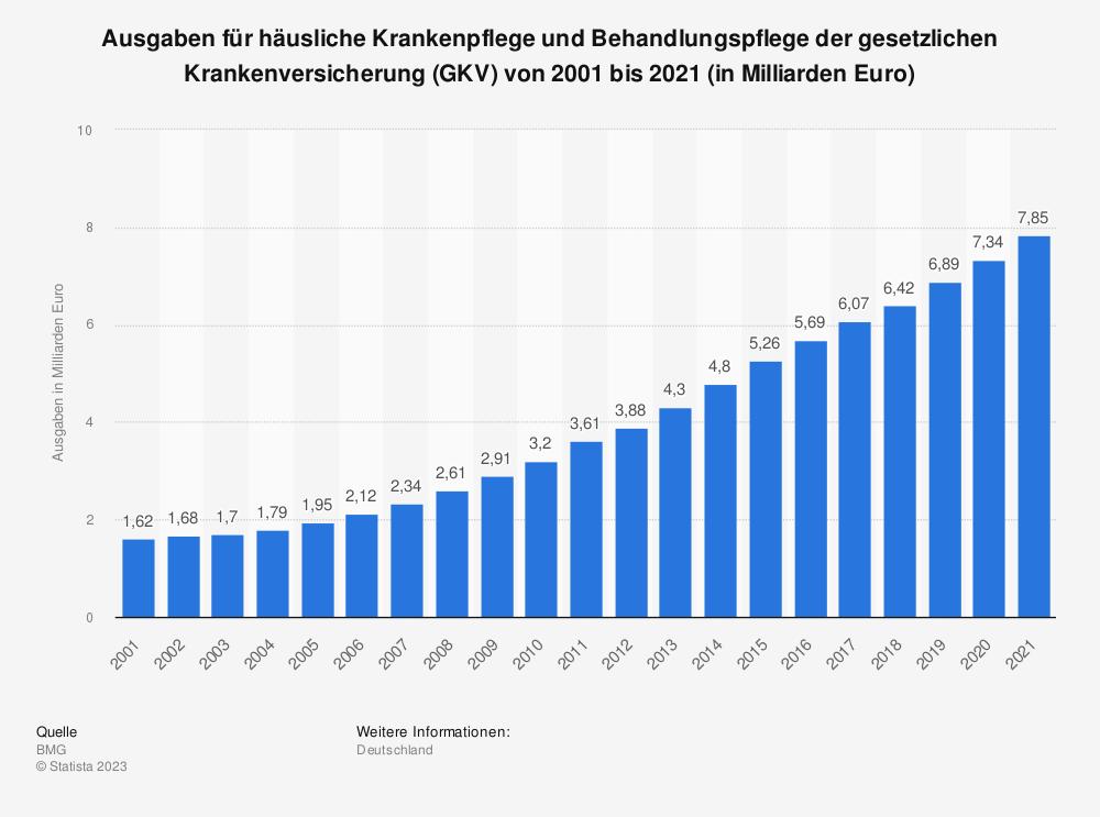 Statistik: Ausgaben für häusliche Krankenpflege und Behandlungspflege der gesetzlichen Krankenversicherung (GKV) von 2001 bis 2016 (in Milliarden Euro) | Statista