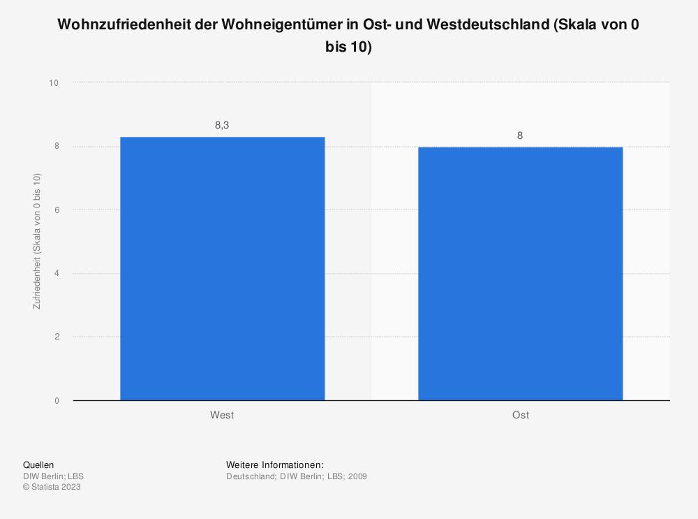 Statistik: Wohnzufriedenheit der Wohneigentümer in Ost- und Westdeutschland (Skala von 0 bis 10) | Statista