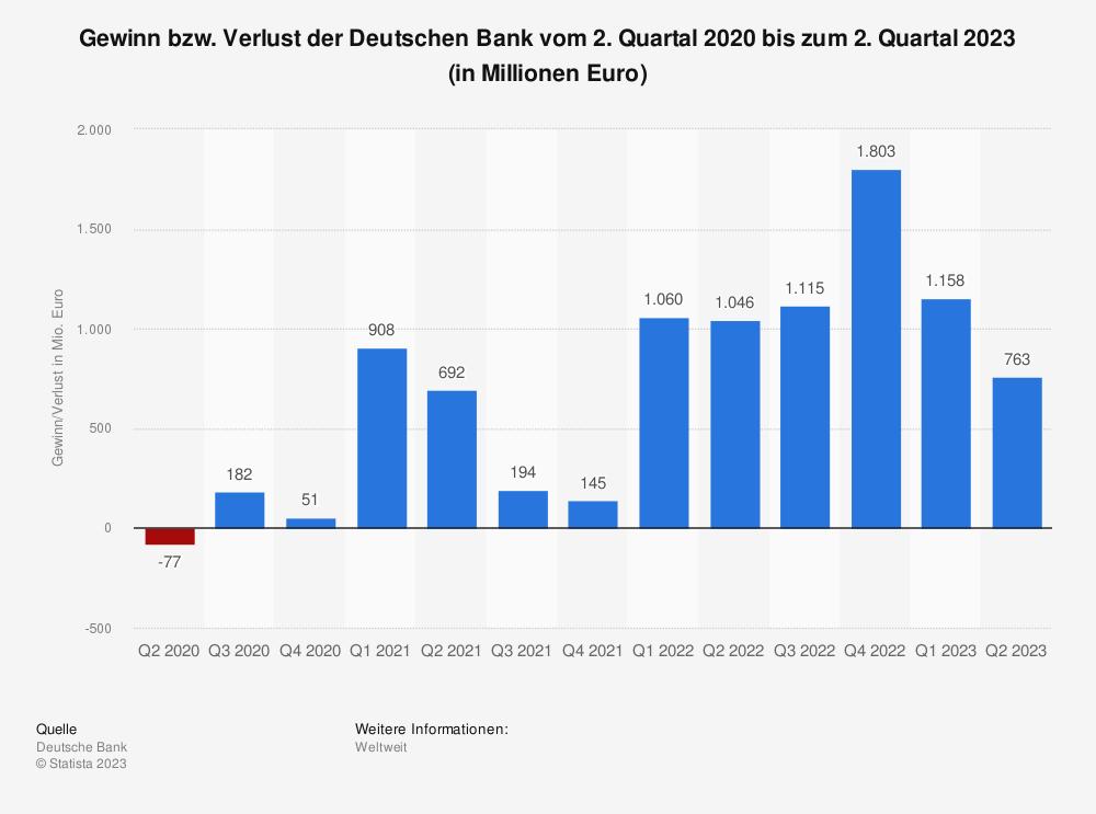 Statistik: Gewinn bzw. Verlust der Deutschen Bank vom 1. Quartal 2018 bis zum 2. Quartal 2020 (in Millionen Euro) | Statista