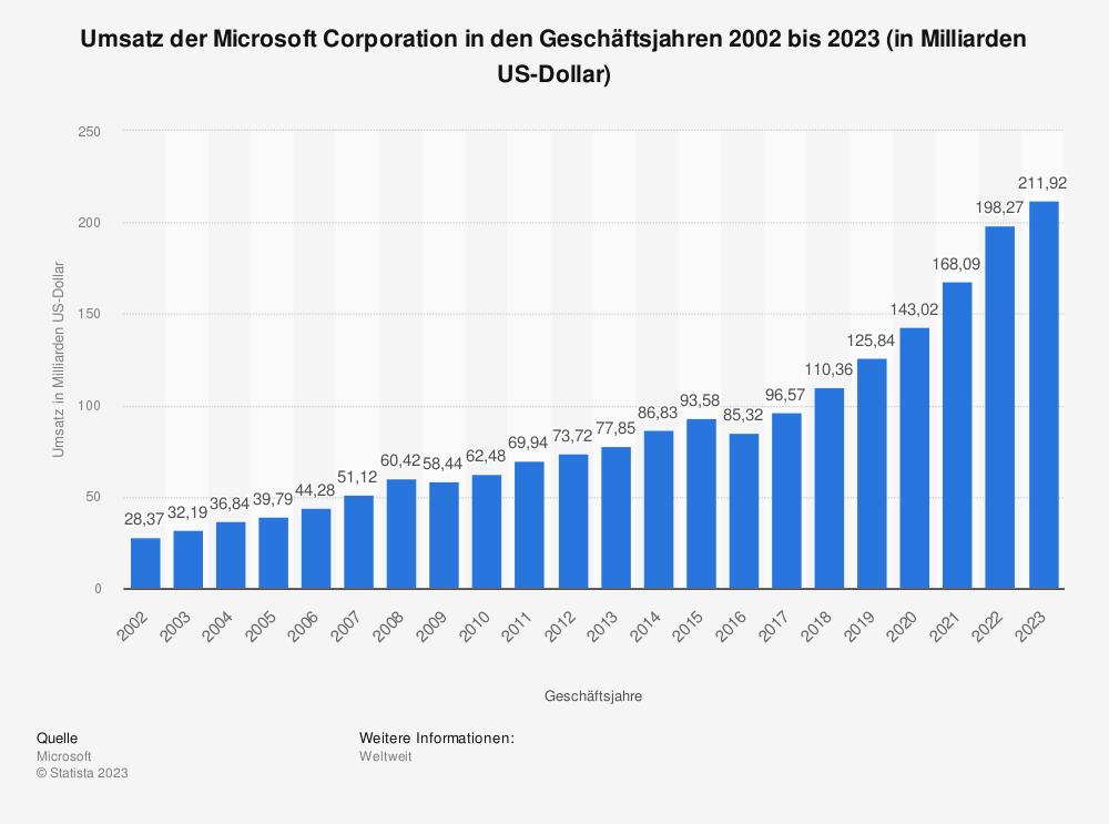 Statistik: Umsatz der Microsoft Corporation in den Geschäftsjahren 2002 bis 2019 (in Milliarden US-Dollar) | Statista
