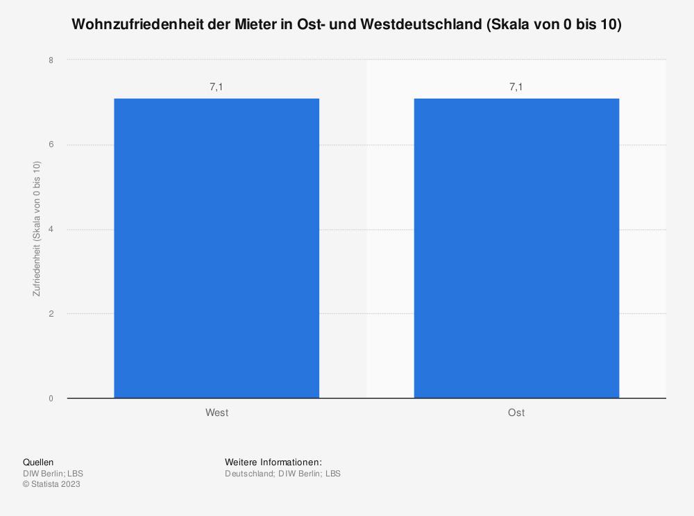 Statistik: Wohnzufriedenheit der Mieter in Ost- und Westdeutschland (Skala von 0 bis 10) | Statista