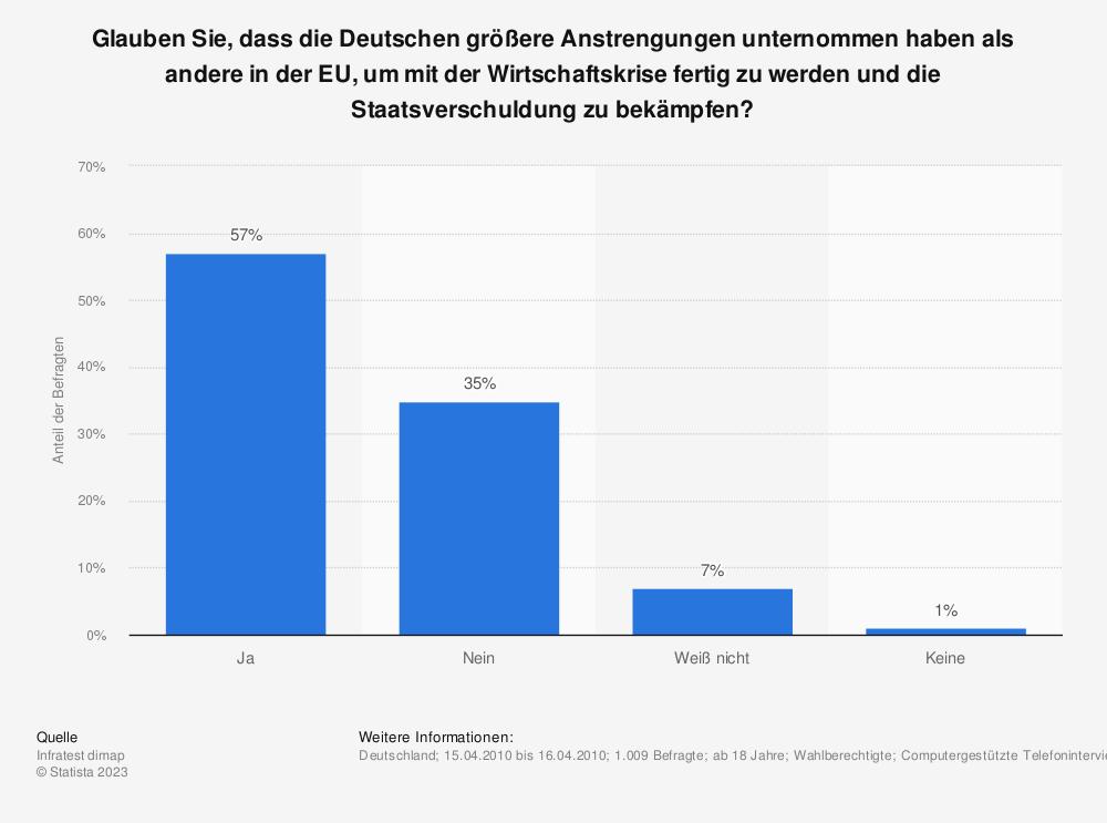 Statistik: Glauben Sie, dass die Deutschen größere Anstrengungen unternommen haben als andere in der EU, um mit der Wirtschaftskrise fertig zu werden und die Staatsverschuldung zu bekämpfen? | Statista