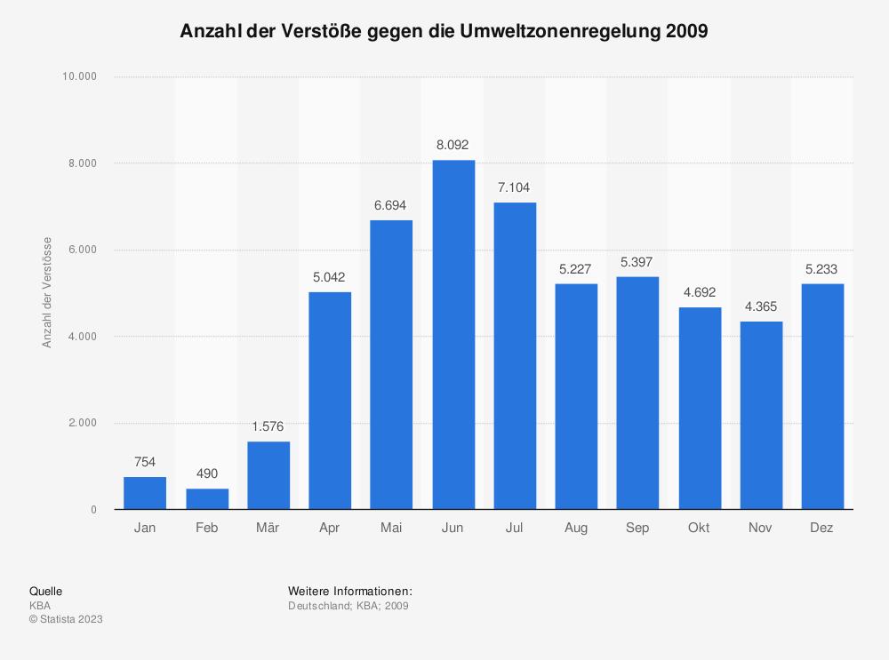 Statistik: Anzahl der Verstöße gegen die Umweltzonenregelung 2009 | Statista