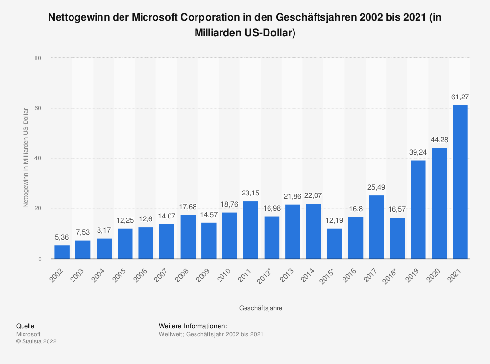 Statistik: Nettogewinn der Microsoft Corporation in den Geschäftsjahren 2002 bis 2017 (in Milliarden US-Dollar) | Statista