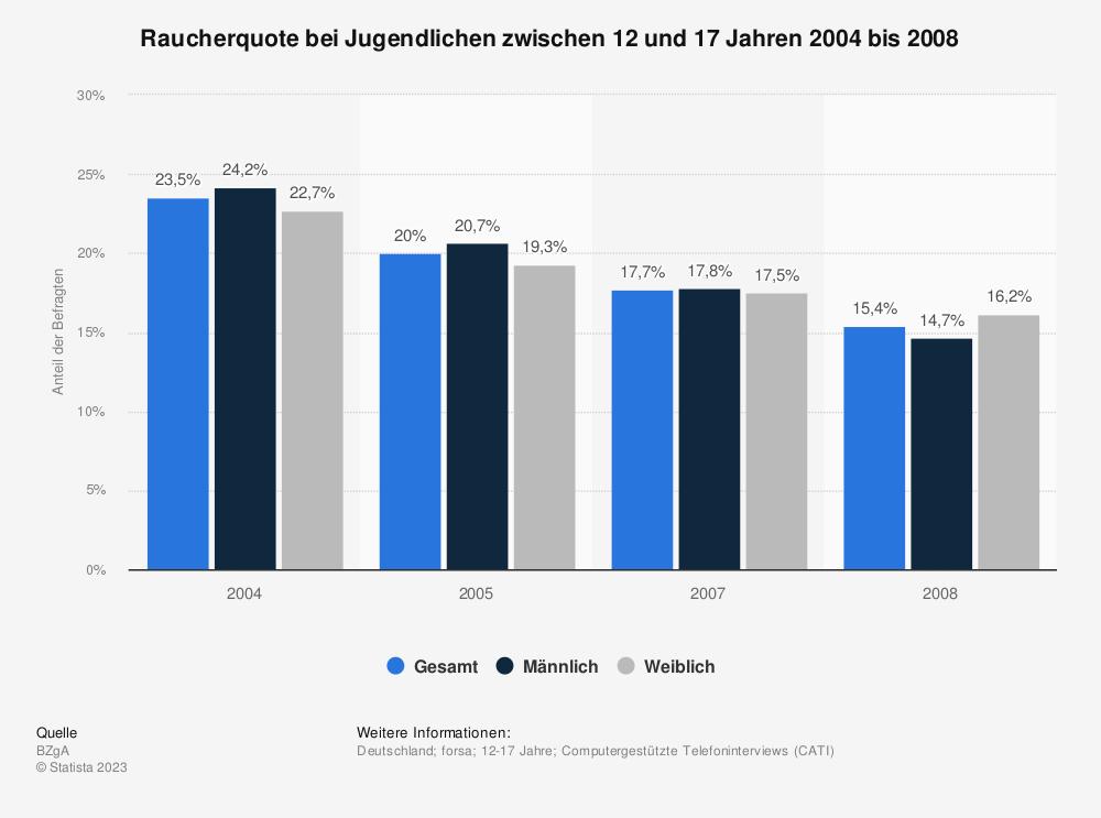 Statistik: Raucherquote bei Jugendlichen zwischen 12 und 17 Jahren 2004 bis 2008   Statista