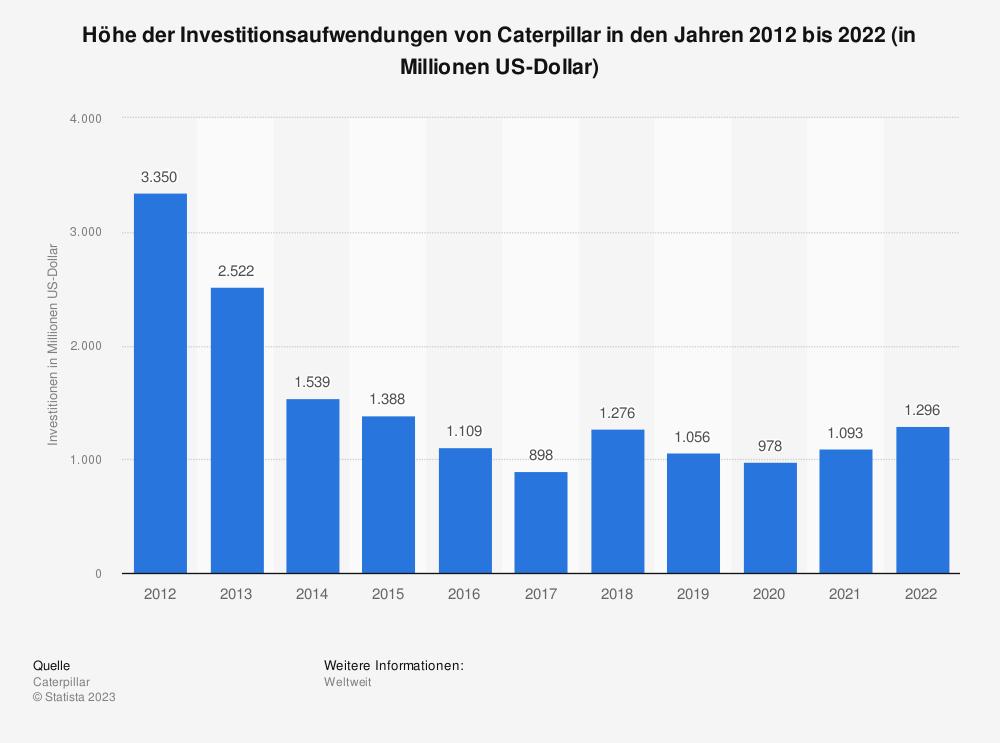 Statistik: Höhe der Investitionsaufwendungen von Caterpillar in den Jahren 2007 bis 2018 (in Millionen US-Dollar) | Statista