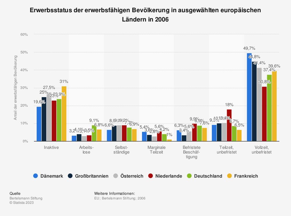 Statistik: Erwerbsstatus der erwerbsfähigen Bevölkerung in ausgewählten europäischen Ländern in 2006 | Statista