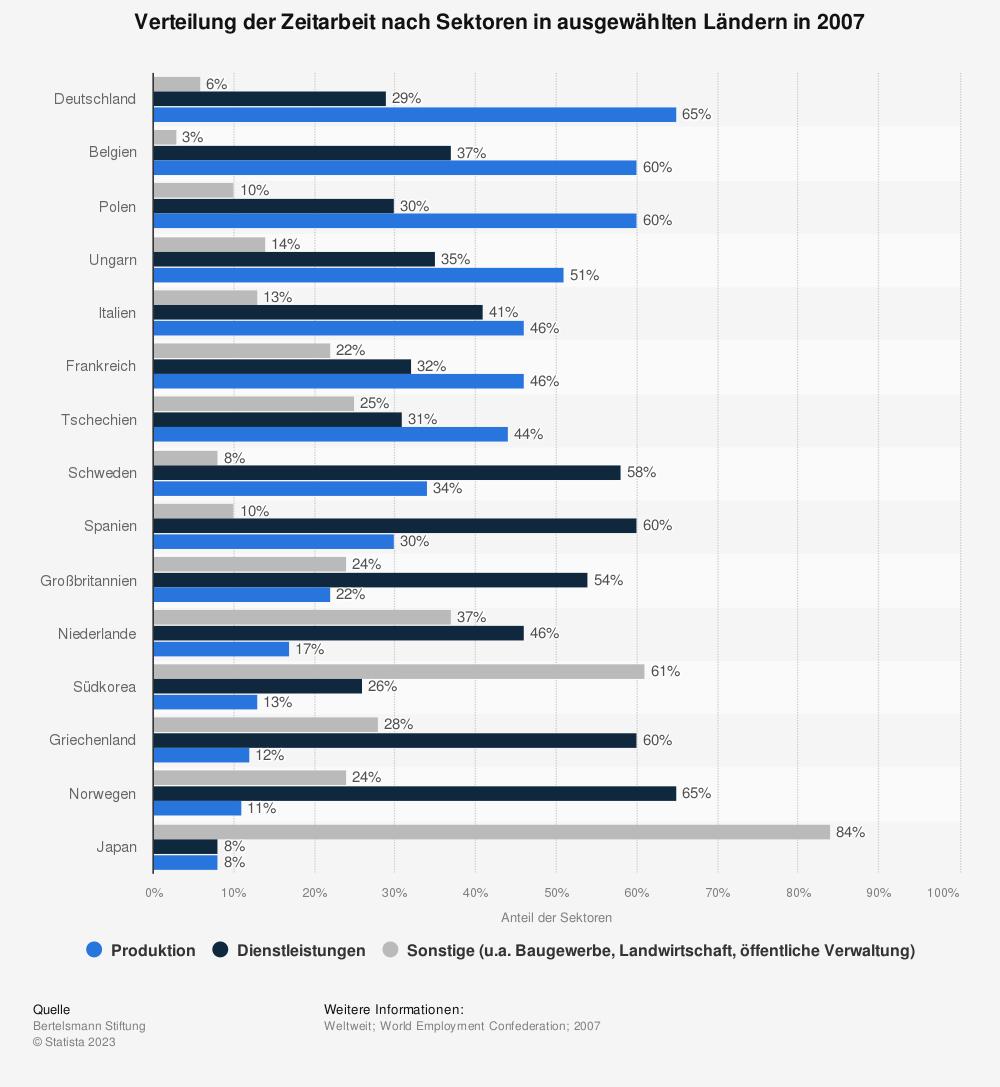 Statistik: Verteilung der Zeitarbeit nach Sektoren in ausgewählten Ländern in 2007 | Statista