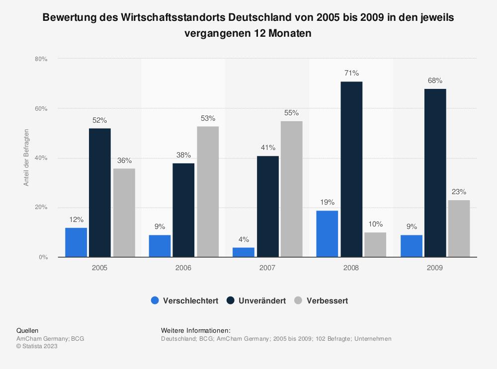 Statistik: Bewertung des Wirtschaftsstandorts Deutschland von 2005 bis 2009 in den jeweils vergangenen 12 Monaten | Statista
