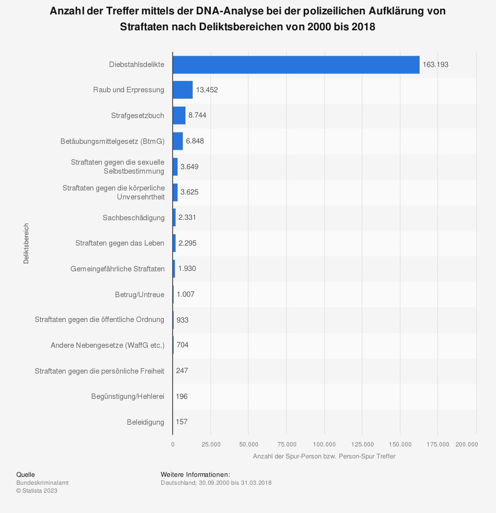 Statistik: Anzahl der Treffer mittels der DNA-Analyse bei der polizeilichen Aufklärung von Straftaten nach Deliktsbereichen von 2000 bis 2018 | Statista