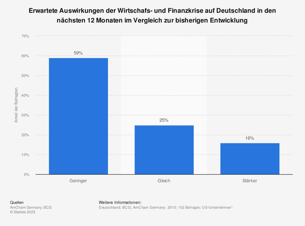 Statistik: Erwartete Auswirkungen der Wirtschafs- und Finanzkrise auf Deutschland in den nächsten 12 Monaten im Vergleich zur bisherigen Entwicklung | Statista