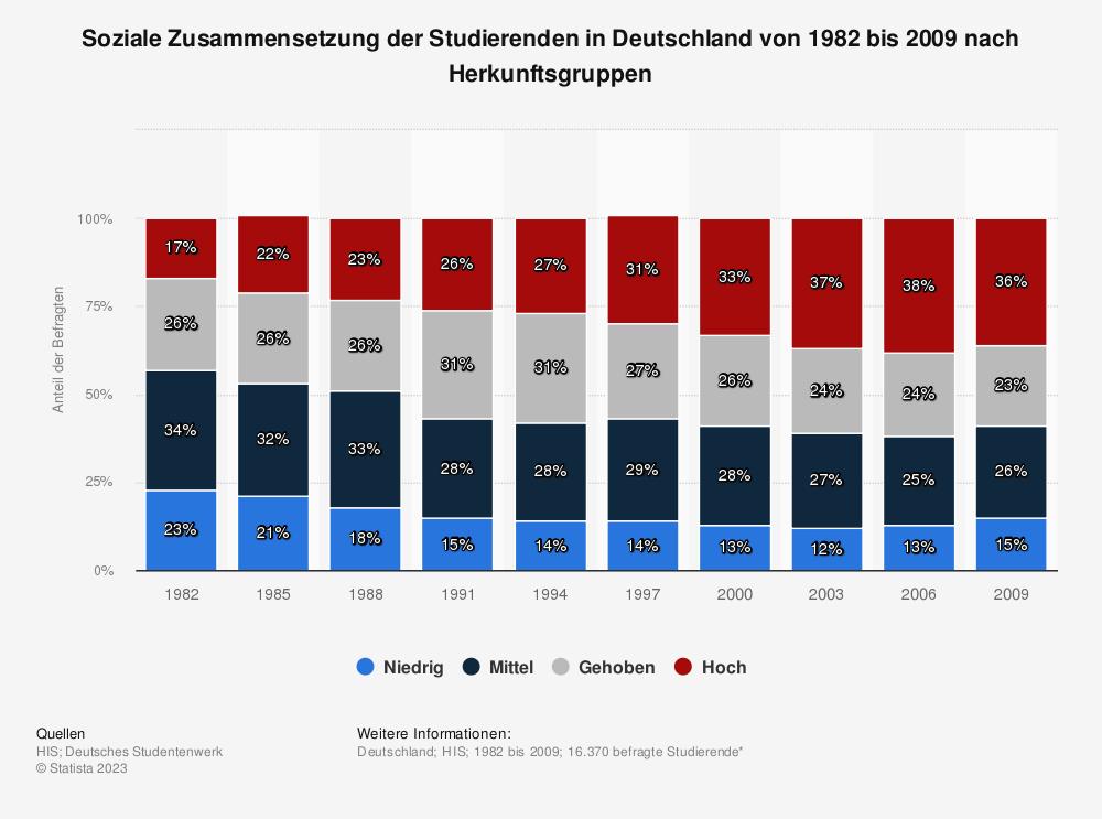 Statistik: Soziale Zusammensetzung der Studierenden in Deutschland von 1982 bis 2009 nach Herkunftsgruppen | Statista