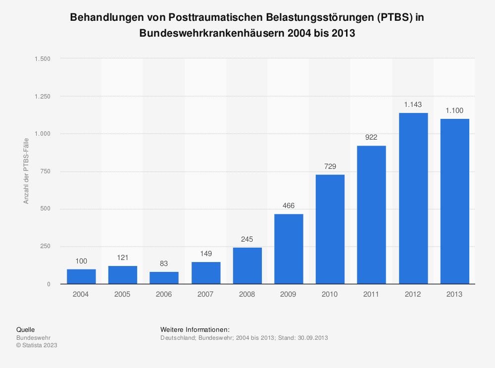 Statistik: Behandlungen von Posttraumatischen Belastungsstörungen (PTBS) in Bundeswehrkrankenhäusern 2004 bis 2013 | Statista