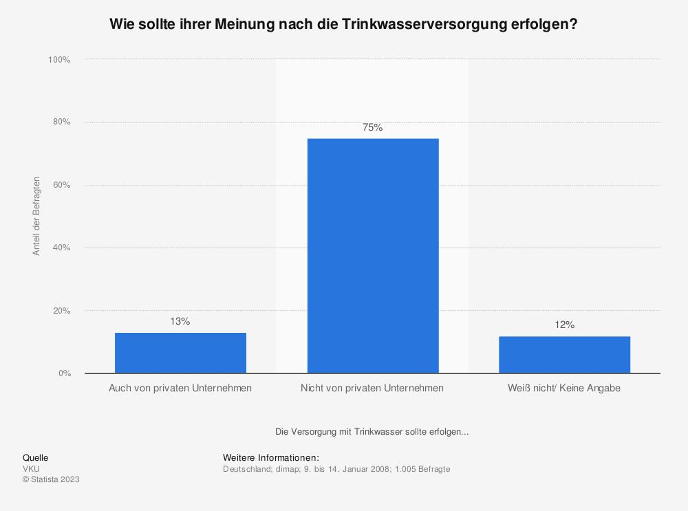 Statistik: Wie sollte ihrer Meinung nach die Trinkwasserversorgung erfolgen? | Statista