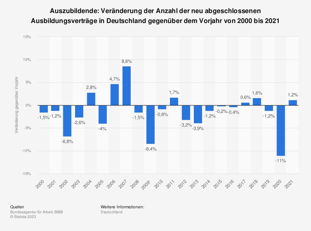 Statistik: Auszubildende: Veränderung der Anzahl der neu abgeschlossenen Ausbildungsverträge in Deutschland gegenüber dem Vorjahr von 2000 bis 2018 | Statista