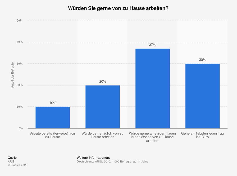 Statistik: Würden Sie gerne von zu Hause arbeiten? | Statista