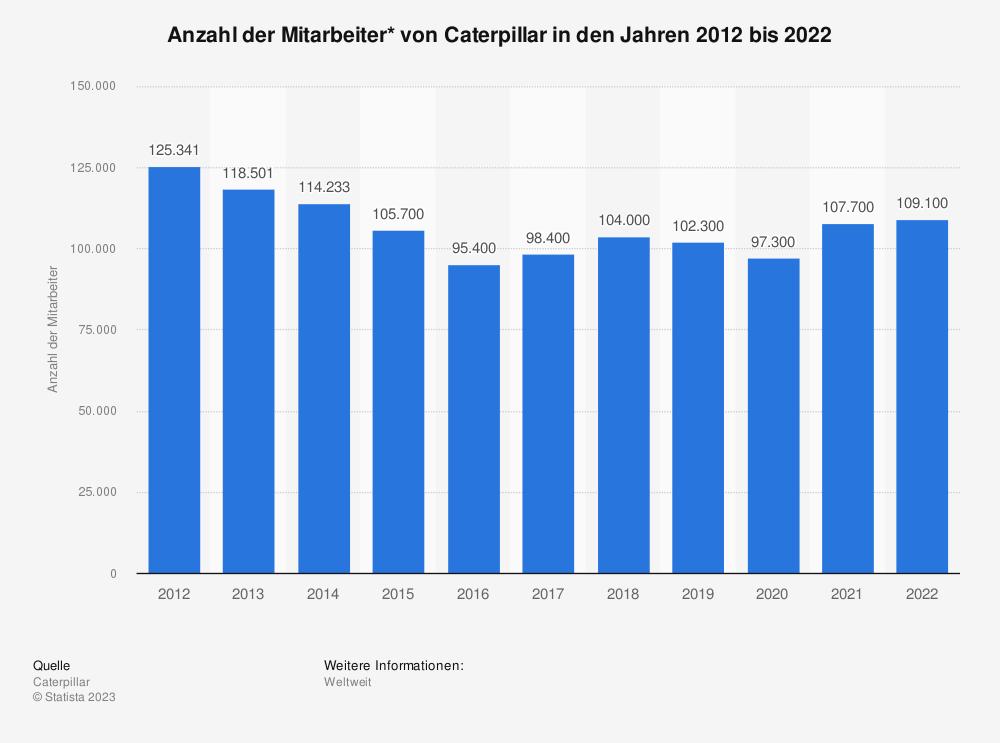 Statistik: Anzahl der Mitarbeiter* von Caterpillar in den Jahren 2009 bis 2019 | Statista