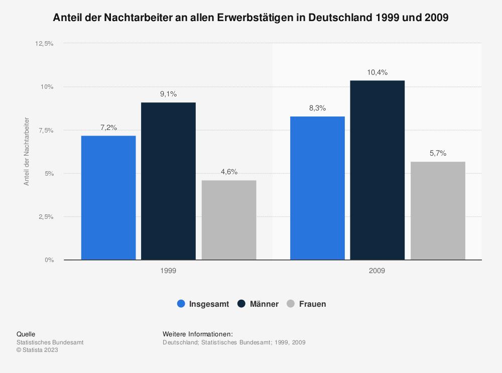 Statistik: Anteil der Nachtarbeiter an allen Erwerbstätigen in Deutschland 1999 und 2009 | Statista