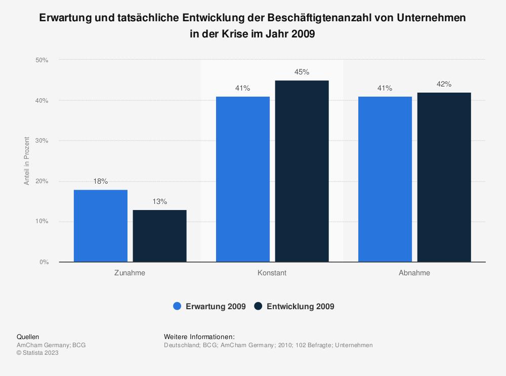 Statistik: Erwartung und tatsächliche Entwicklung der Beschäftigtenanzahl von Unternehmen in der Krise im Jahr 2009 | Statista