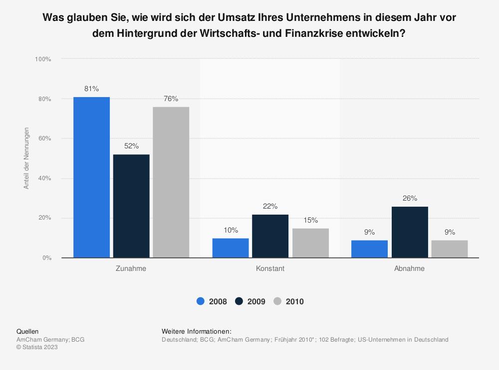 Statistik: Was glauben Sie, wie wird sich der Umsatz Ihres Unternehmens in diesem Jahr vor dem Hintergrund der Wirtschafts- und Finanzkrise entwickeln? | Statista