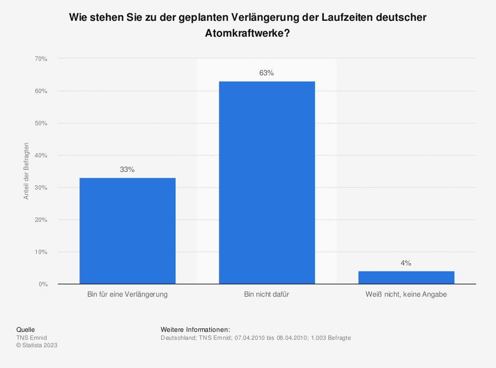 Statistik: Wie stehen Sie zu der geplanten Verlängerung der Laufzeiten deutscher Atomkraftwerke? | Statista