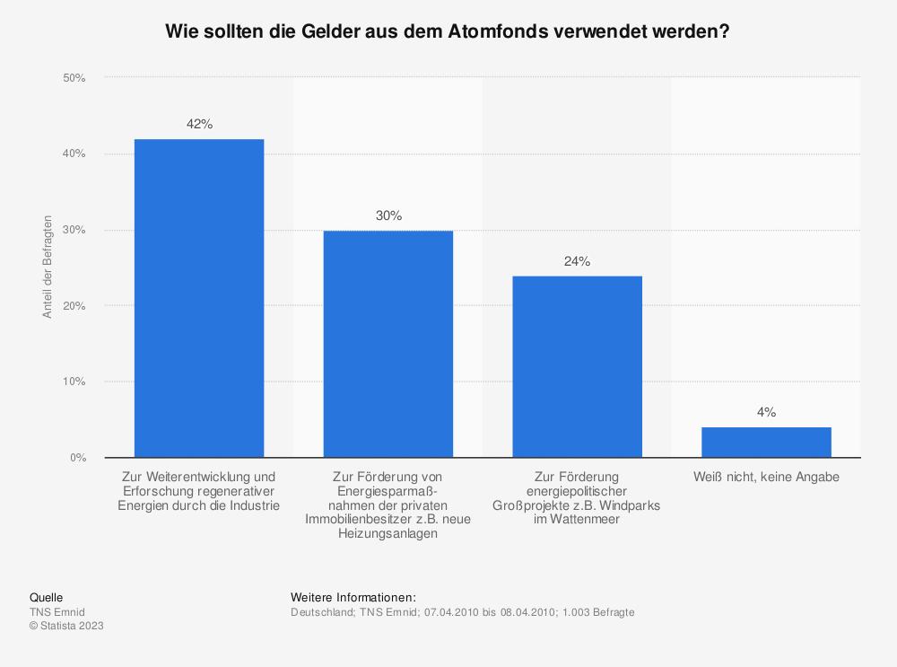 Statistik: Wie sollten die Gelder aus dem Atomfonds verwendet werden?   Statista