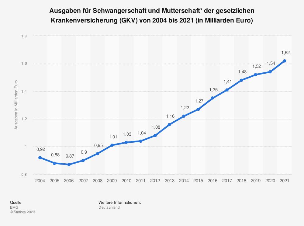Statistik: Ausgaben für Schwangerschaft und Mutterschaft* der gesetzlichen Krankenversicherung (GKV) von 2004 bis 2016 (in Milliarden Euro) | Statista