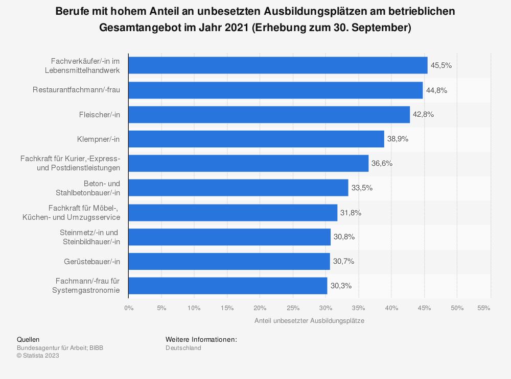 Statistik: Berufe mit hohem Anteil an unbesetzten Ausbildungsplätzen am betrieblichen Gesamtangebot im Jahr 2016 (Erhebung zum 30. September) | Statista
