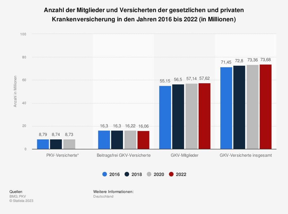 Statistik: Anzahl der Mitglieder und Versicherten der gesetzlichen und privaten Krankenversicherung in den Jahren 2010 bis 2014 (in Millionen) | Statista