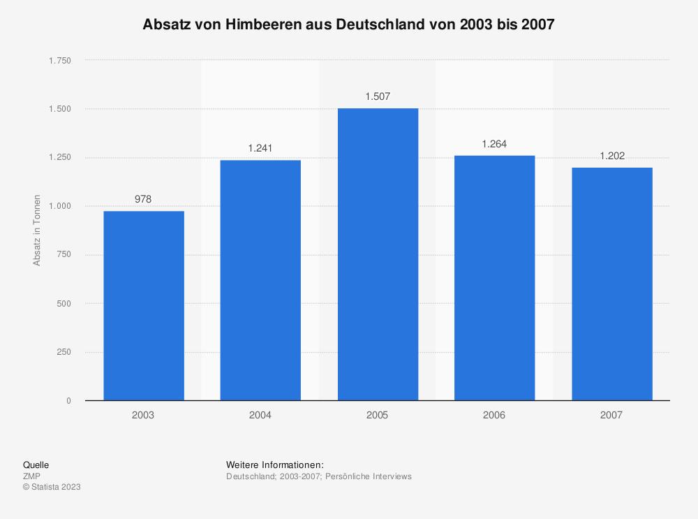 Statistik: Absatz von Himbeeren aus Deutschland von 2003 bis 2007 | Statista